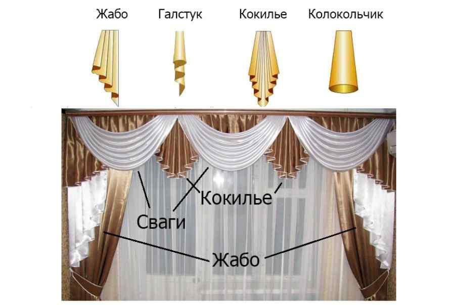 Детские шторы гардины, их разновидности. Как правильно выбрать шторы в детскую?